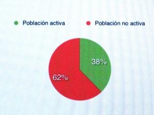 EPA Activa / No activa