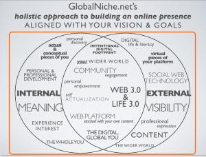 Global Niche model