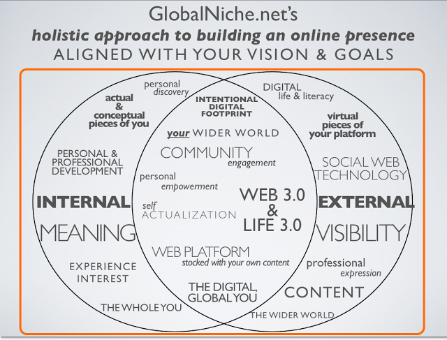 Global Niche model
