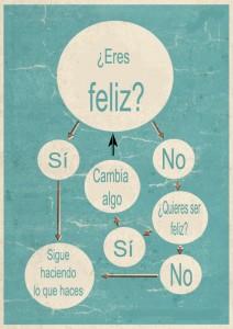 Organigrama de la felicidad