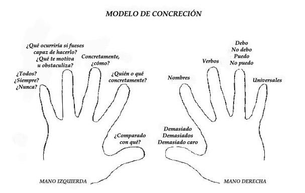 Modelo de concreción