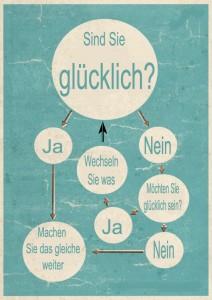 Flussdiagramm der Glücklichkeit